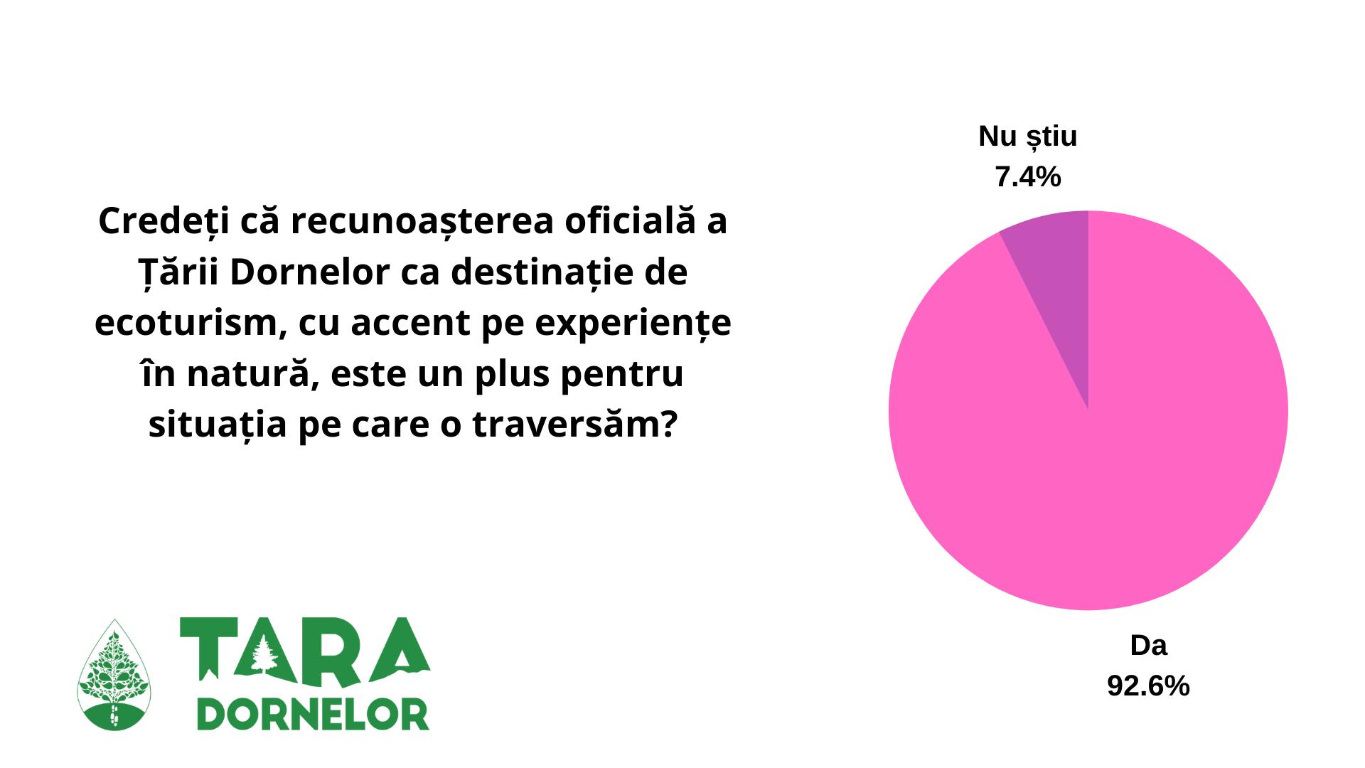 Credeți că recunoașterea oficială a Țării Dornelor ca destinație de ecoturism, cu accent pe experiențe în natură, este un plus pentru situația pe care o traversăm